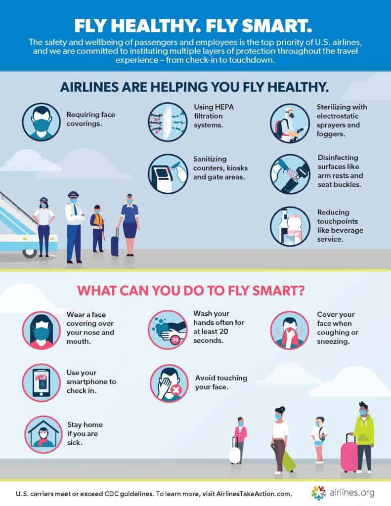 Post Covid-19 Air Line Outline on how to fly healthy - NuVibe Travel